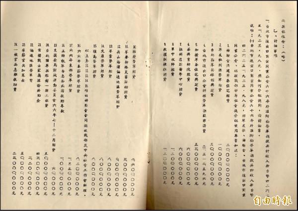 黨產會查到,1977年外匯附勸勞軍捐款共收入4.2億餘元,華興育幼院分到600萬元經費。(記者陳鈺馥攝)