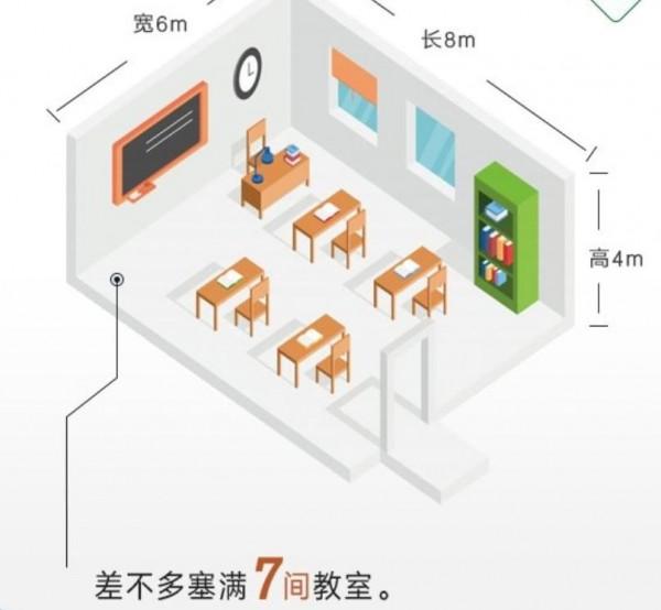 人民幣2.7億元差不多可以塞7間教室。(圖擷取自網路)