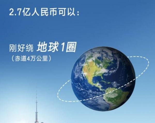 人民幣2.7億元剛好可以繞地球1圈(赤道4萬公里)。(圖擷取自網路)