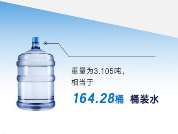 人民幣2.7億元差不多可以塞7間教室、164.28桶的桶裝水重量。(圖擷取自網路)