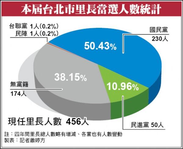 本屆台北市里長當選人數統計。(製表:記者蕭婷方)