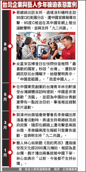 台灣企業與藝人今年被迫表態案例