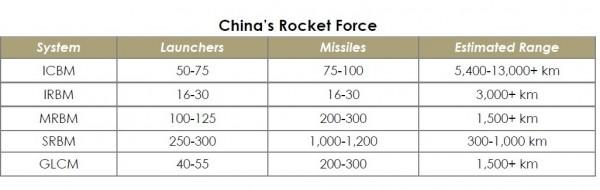 美國國防部發布中國軍力報告有關中國飛彈數量。(圖:取自美國國防部發表的2018中國軍力報告)。