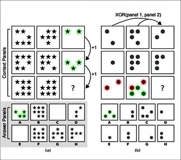 DeepMind開創「人工智慧智力測驗」,評估人工智慧的抽象推理能力。圖為瑞文氏圖形推理測驗範例。(取自網路)