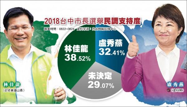 2018台中市長選舉民調支持度