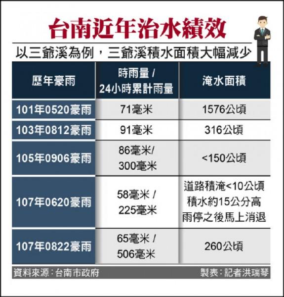 台南近年治水績效