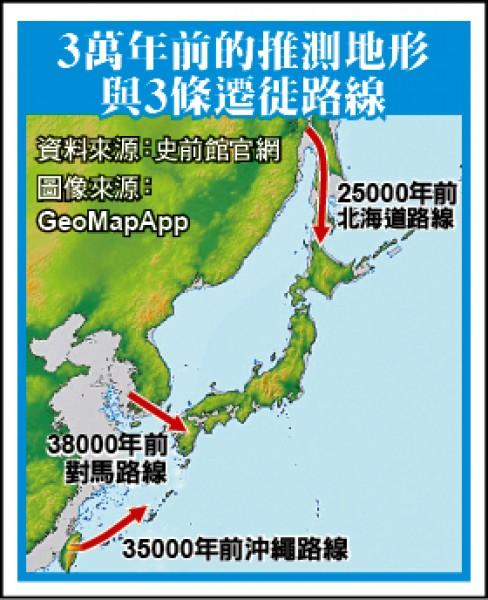 3萬年前的推測地形與3條遷徙路線