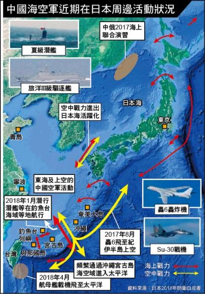 日本防衛白皮書圖表