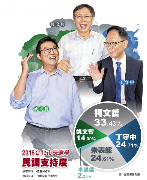 2018台北市長選舉民調支持度