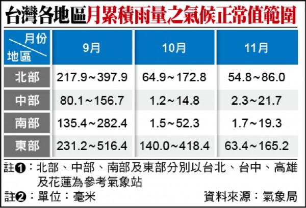 台灣各地區月累積雨量之氣候正常值範圍