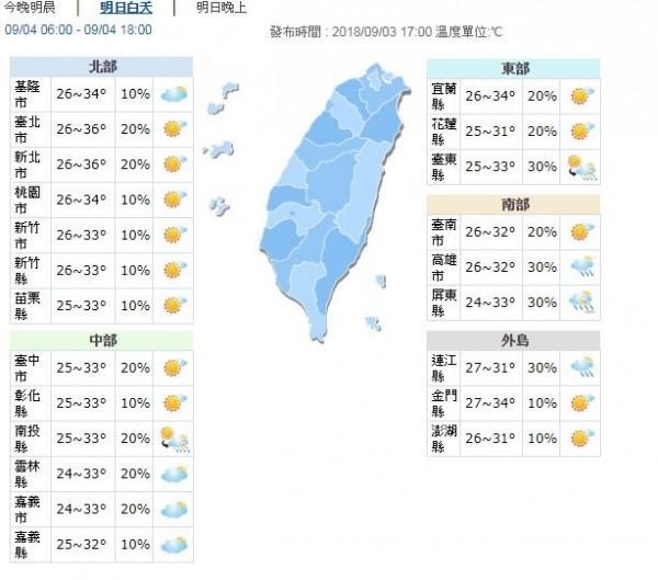 明日北部、宜蘭地區高溫約33至36度;中南部、花東地區約31至33度;外島地區約31至34度。(圖擷取自中央氣象局)