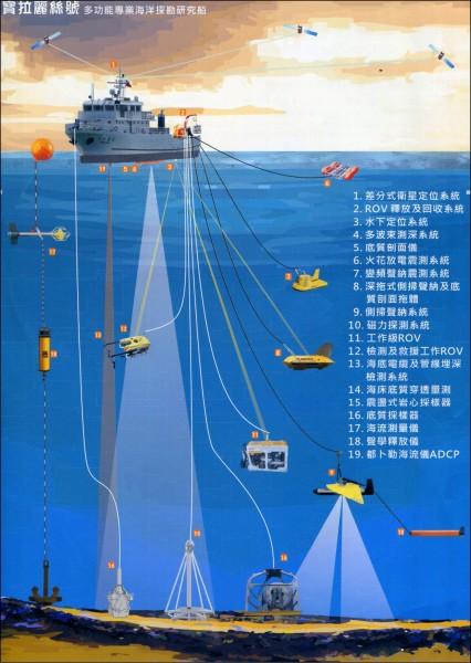 奚慎明的海測團隊,以「寶拉麗絲號」海測船為「航母」,各式儀器出動深測海域、海底,深入地底。(記者黃明堂翻攝)