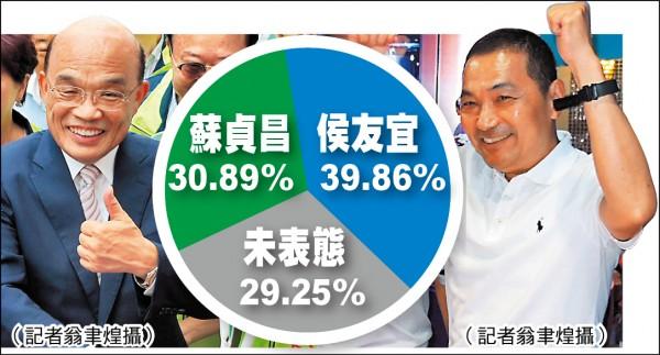 新北市長選舉民調