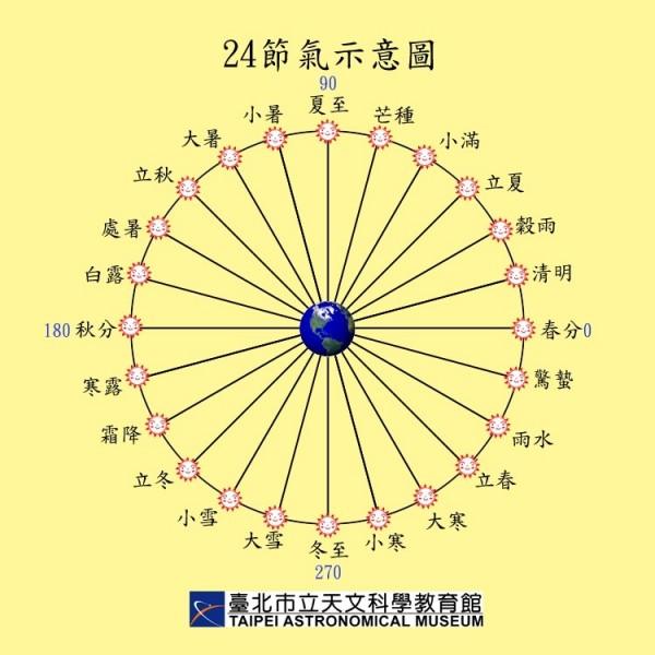 24節氣示意圖。(台北市立天文館提供)