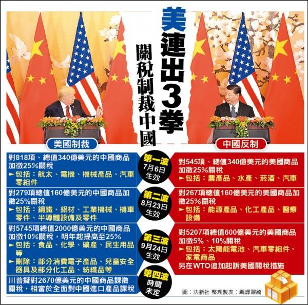 美連出3拳 關稅制裁中國