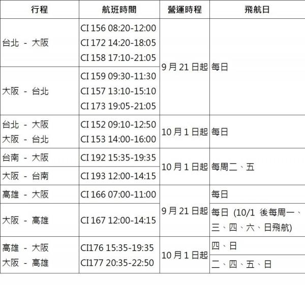 華航今天宣布最新大阪航班異動狀況。(華航提供)
