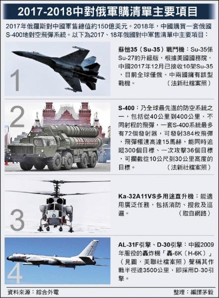 2017-2018中對俄軍購清單主要項目
