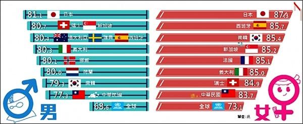 內政部表示我國男、女性平均壽命均高於全球平均水準,但低於日本、西班牙、新加坡等國家,日本為世界上最長壽國家。(內政部提供)