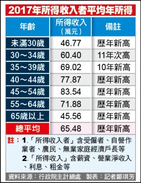 2017年所得收入者 平均年所得