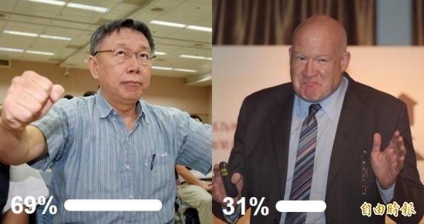 有69%讀者選擇相信柯P,相信葛特曼的僅有31%。(圖擷取自自由投票所)