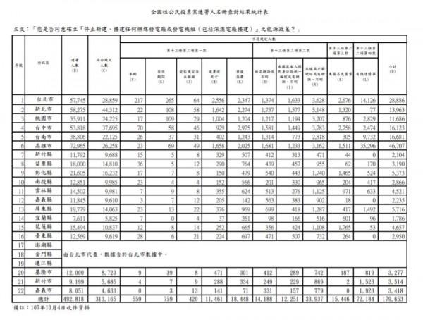中選會對3投案連署名冊統計表。(資料來源:中選會)