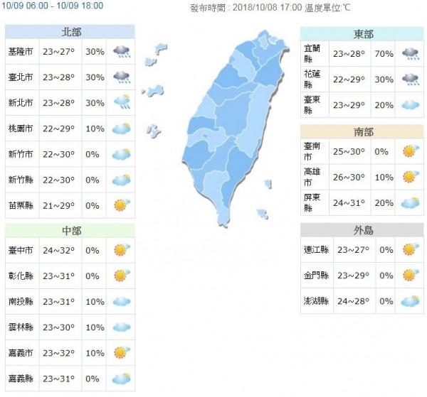 雖然北部高溫回升到28至30度,其他地區的高溫約30至32度,而各地低溫約22至24度,中南部地區仍須留意日夜溫差大。(圖擷取自中央氣象局)