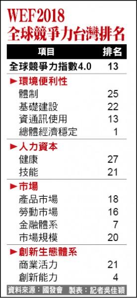 WEF2018全球競爭力台灣排名(記者吳佳穎製表)