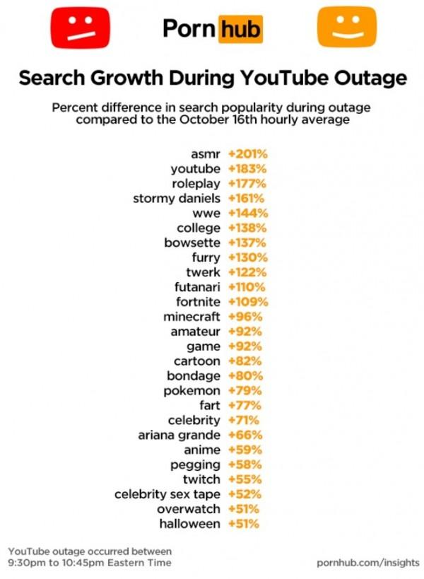 「PornHub」亦提供YouTube當機期間,該網上最受歡迎的搜尋內容。(翻攝自「PornHub」官網)