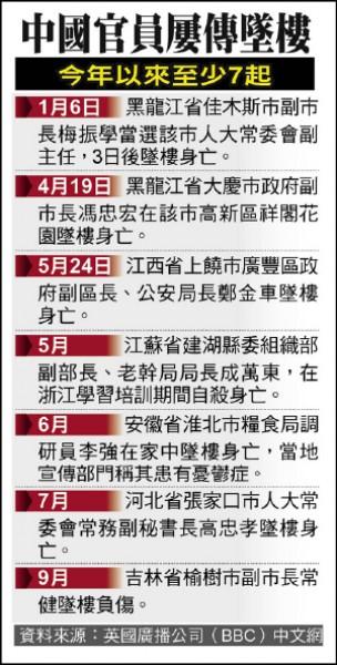 中國官員屢傳墜樓