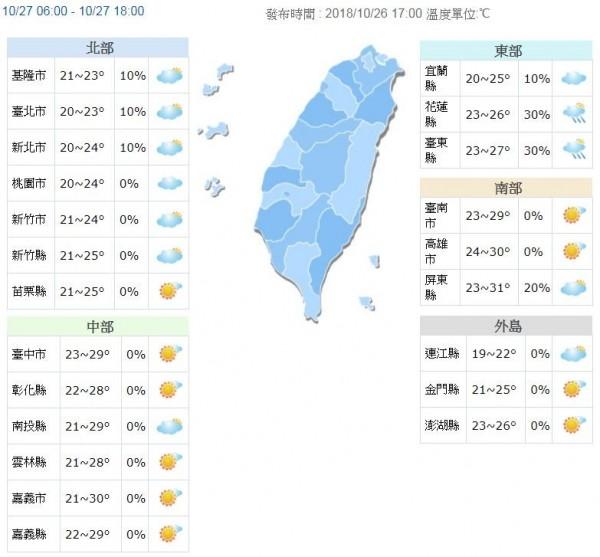 明天北部及東北部明顯轉涼,白天高溫約23至25度,花東地區26、27度,中南部仍有29至31度高溫,夜晚全台各地氣溫都會下降。(圖擷取自中央氣象局)