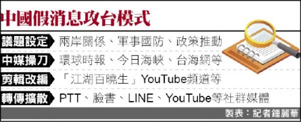 中國假消息攻台模式