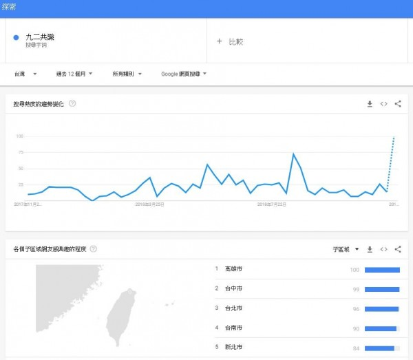 在網路上搜尋「九二共識」一詞的民眾,在24日選舉結束後標升,以高雄市居民搜尋量最多。(圖擷取「Google搜尋趨勢」)