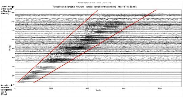 一段超級低頻地震波(紅線標示範圍內)11月11日自馬約特島產生後,傳至全球,但沒有任何人察覺到地表晃動。該次地震事件的成因迄今仍是個謎團。(取自網路)