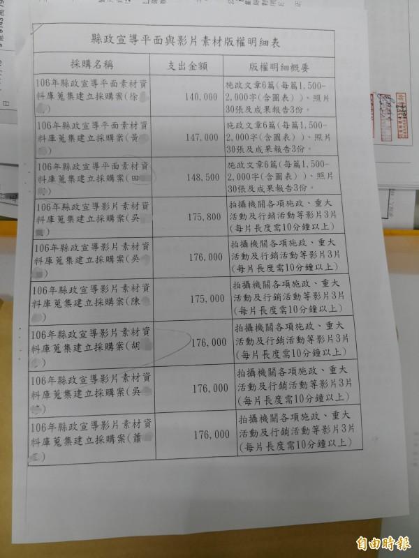 花蓮王買記者的版權明細。(記者花孟璟攝)