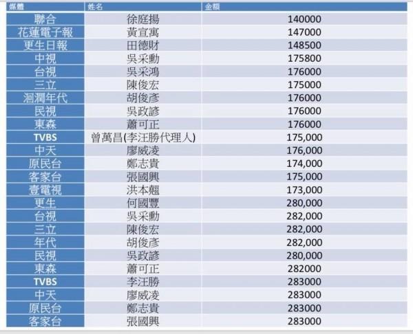 民進黨立委段宜康公布涉嫌收錢的媒體記者名單。(記者謝君臨翻攝)