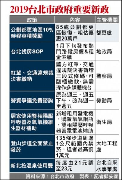 2019台北市政府重要新政