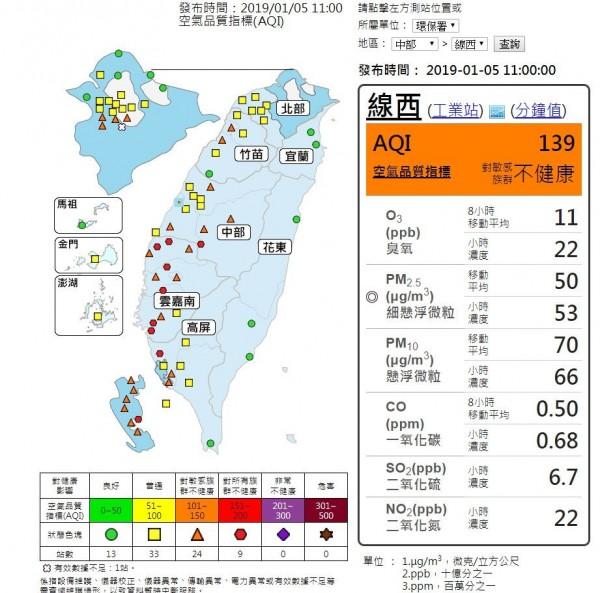 彰化縣線西的空氣品質指標(AQI)今天上午達到139,已是「橘爆」程度。(翻攝自環保署網站)