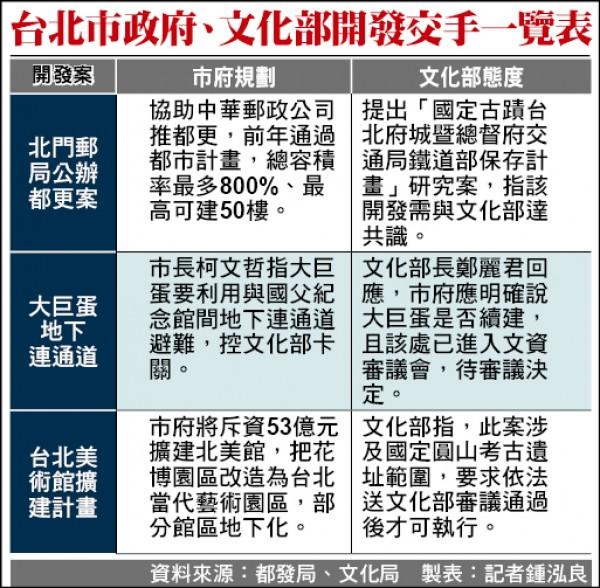 台北市政府、文化部開發交手一覽表