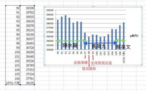鄉民幫忙補充網友整理的表格,說明蔡英文2016上任後,實質薪資逐年上升。(圖擷取自PTT)