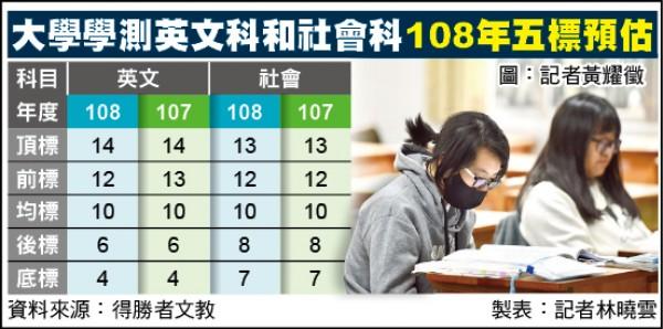 大學學測英文科和社會科108年五標預估