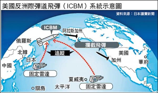 美國反洲際彈道飛彈(ICBM)系統示意圖