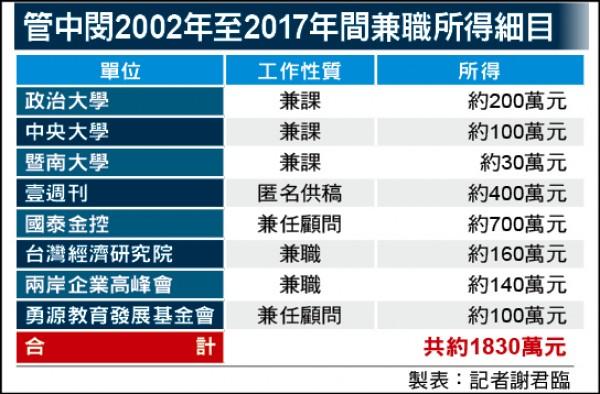 管中閔2002年至2017年間兼職所得細目