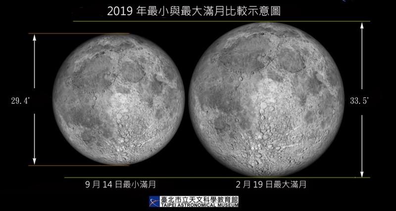 2019最大滿月與最小滿月比較示意圖。(圖由台北市立天文館提供)