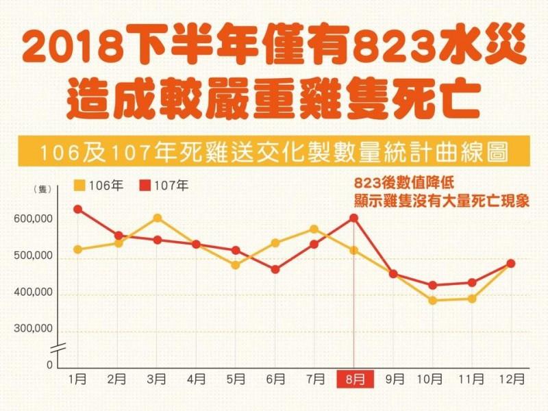農委會指出,2018下半年僅有823水災造成雞隻大量死亡。(圖擷取自臉書)