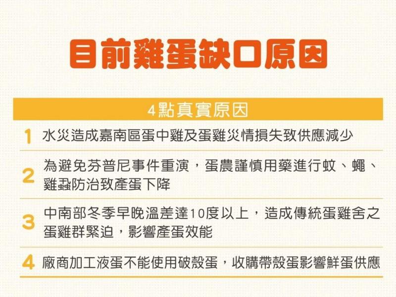雞蛋缺口原因眾說紛紜,農委會主委陳吉仲22日在臉書張貼懶人包,說明目前雞蛋缺口的4點真實原因。(圖擷取自臉書)