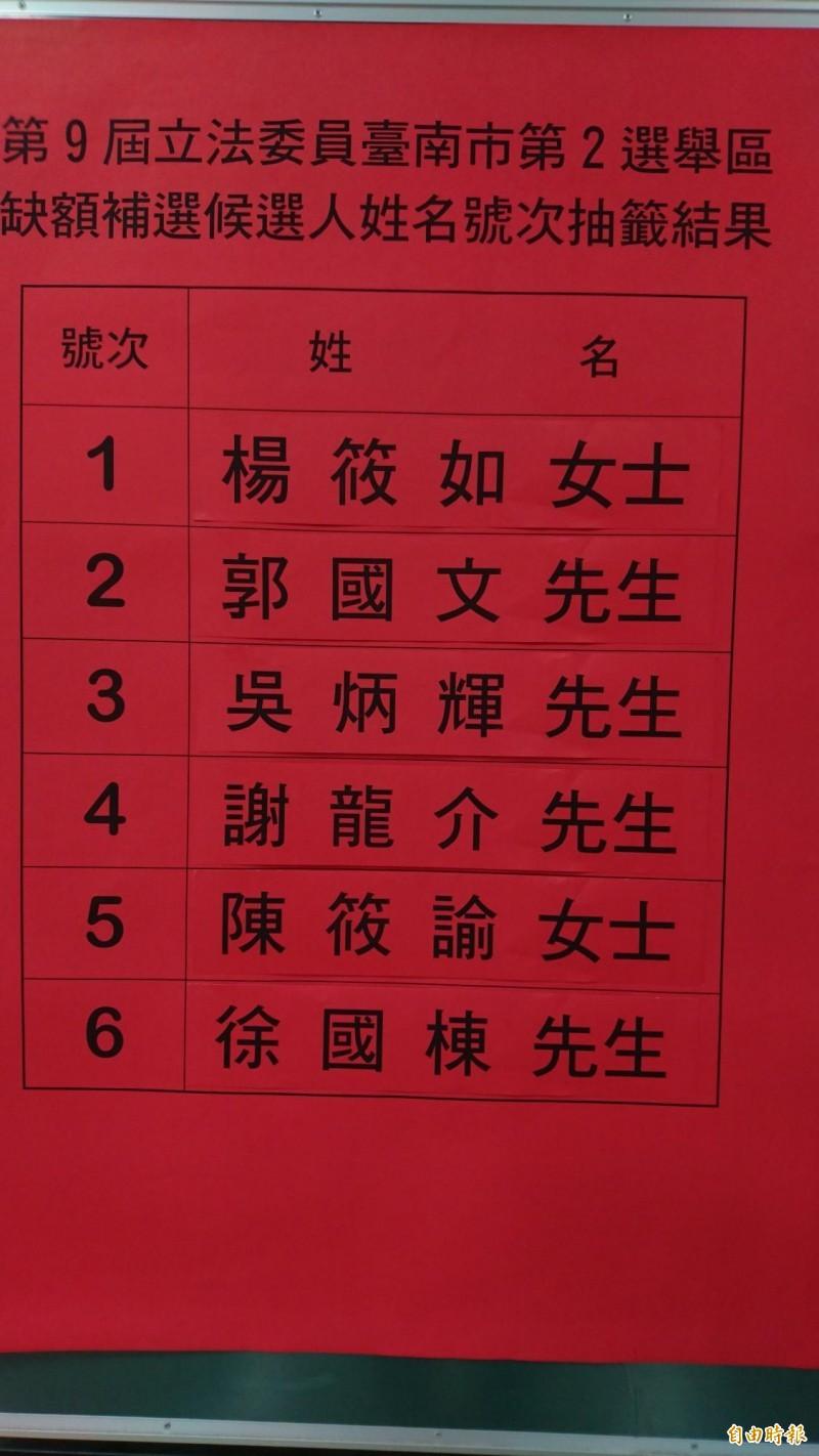 台南市立委補選號次確定。(記者劉婉君攝)