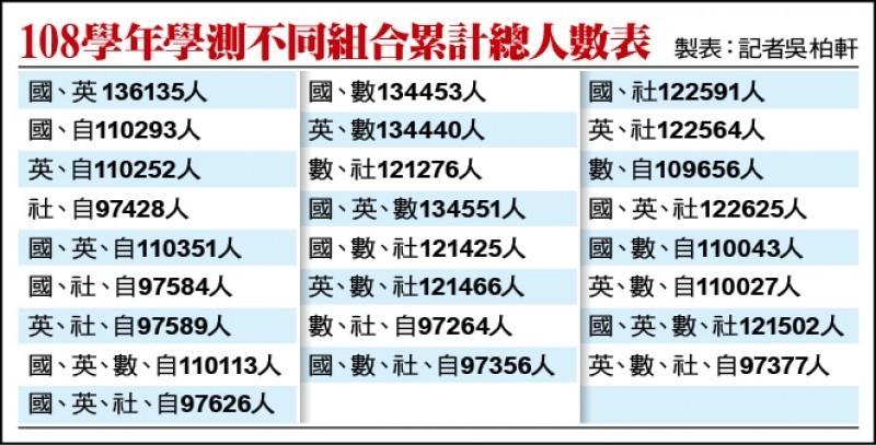08學年學測不同組合累計總人數表
