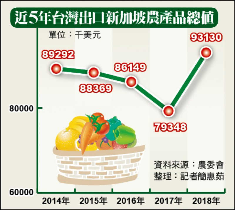 近5年台灣出口新加坡農產品總值(記者簡惠茹整理)