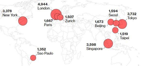全球富豪人數最多的10個城市,台北上榜。(圖擷自Knight Frank)