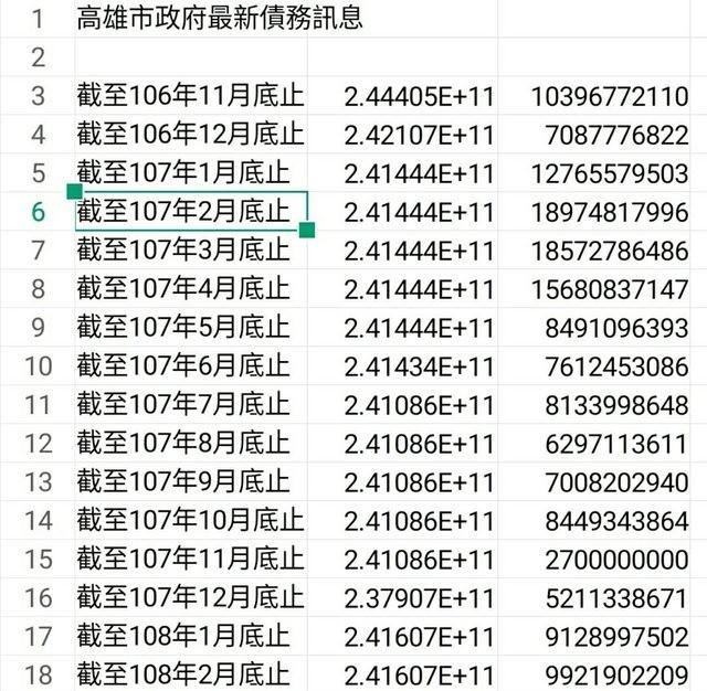 網友也貼出前任市長、總統府祕書長陳菊2016年剛上任時數據。(圖擷取自PTT)